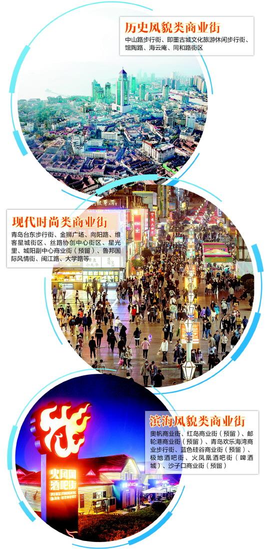 """六大商圈、九个滨海特色消费湾区……青岛最新商业消费""""版图""""绘制出炉"""