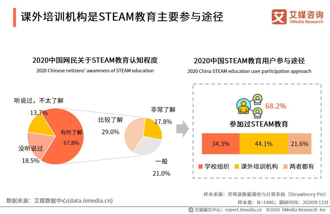 2020中国网民关于STEAM教育优势及品牌认知度调查分析