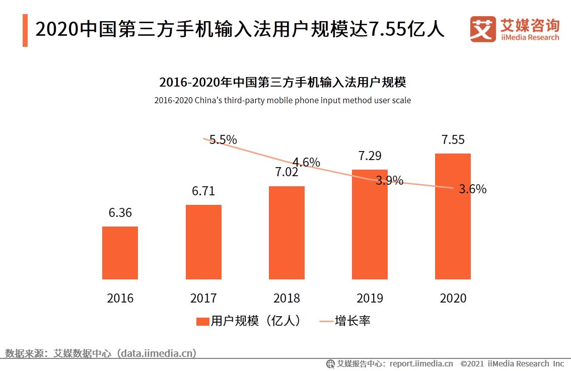 2020中国第三方手机输入法行业发展现状分析