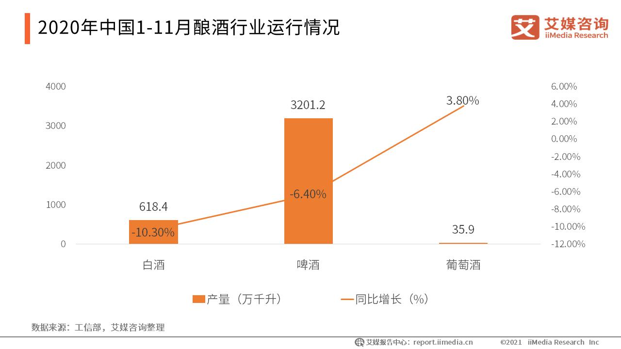 酿酒行业数据分析:2020年1-11月中国啤酒产量为3201.2万千升
