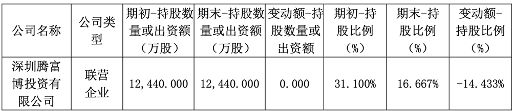 受腾富博拖累偿付能力迫降22%