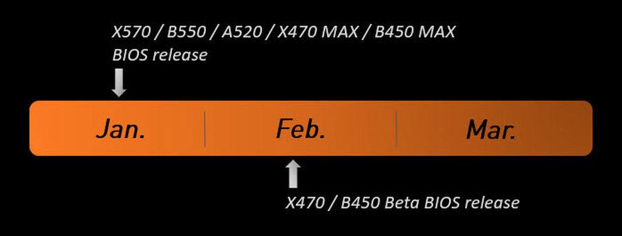 微星AM4主板更新BIOS:改善RTX30显卡性能