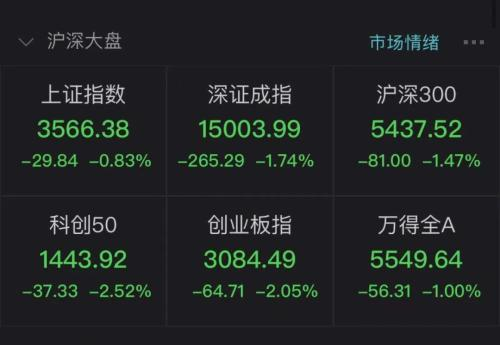 A股跳水原因曝光!持有贵州茅台股份最多的基金减持了!抱团股继续下跌