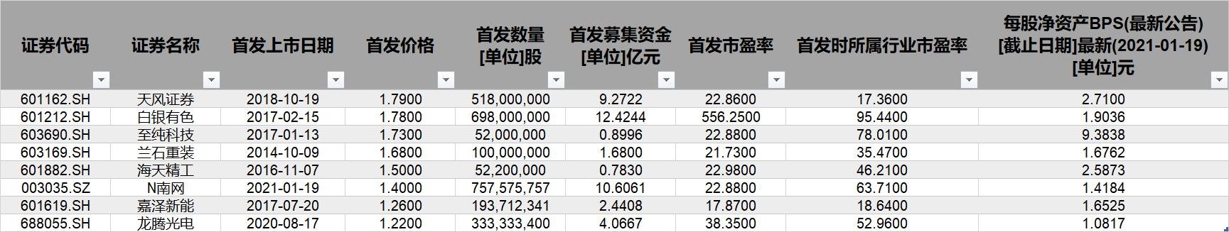 """A股再迎""""贴地发行""""新股 """"1元+""""上市真就物美价廉?"""