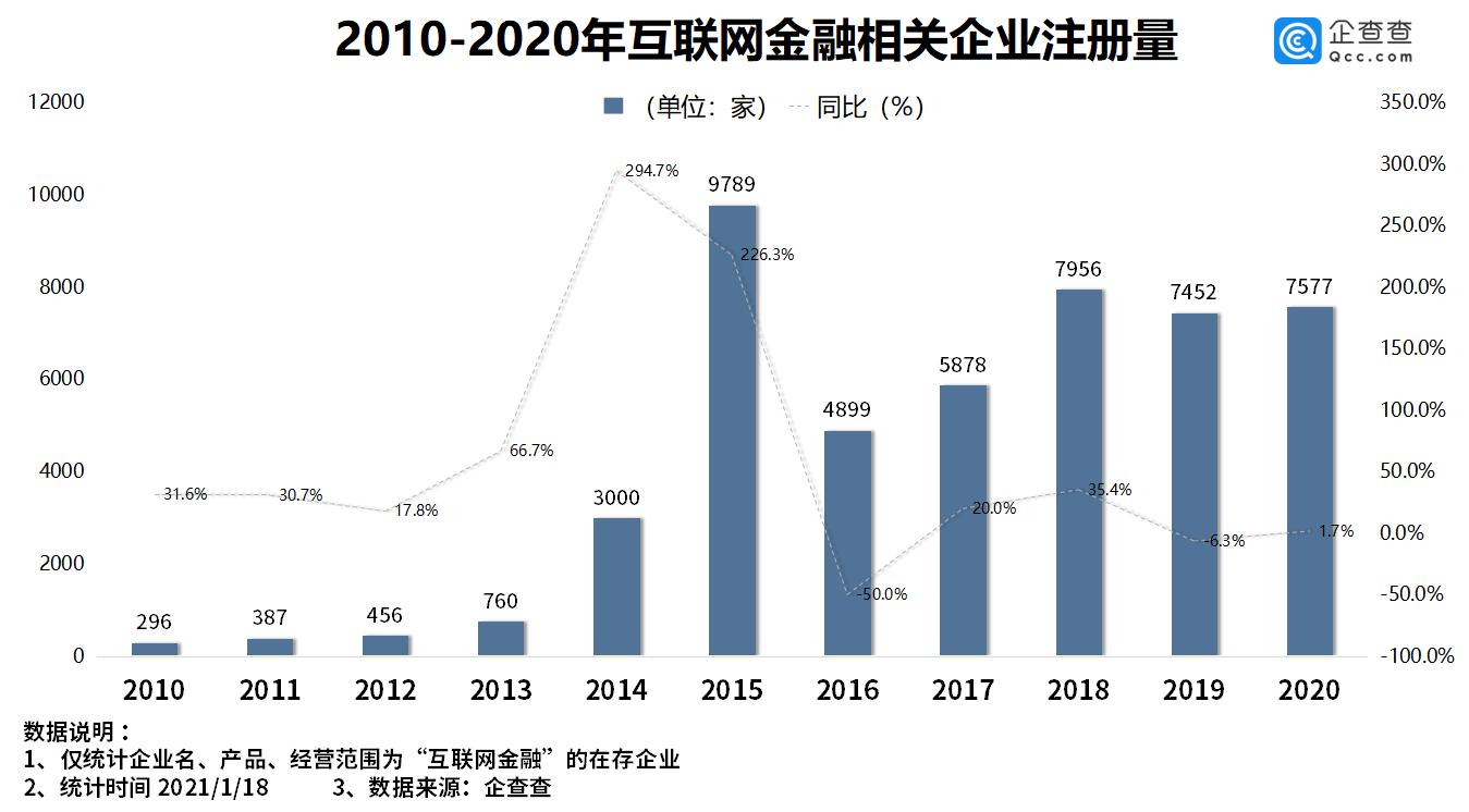 互联网存款被叫停背后:去年我国互金企业注册量同比增1.7%