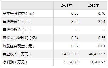 科创板新股优利德1月20日申购宝典