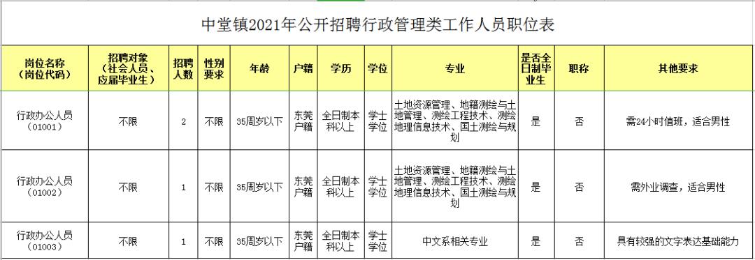 人才招聘丨中堂自然资源分局公开招聘5名工作人员!年薪可达12万!