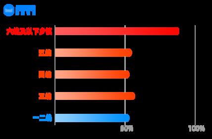 天猫精灵:2020年智能家居用户在六线小城增速最快