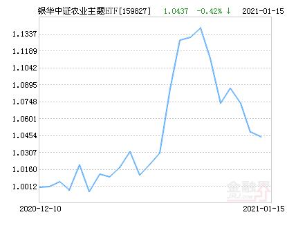 银华中证农业主题ETF净值上涨1.28% 请保持关注