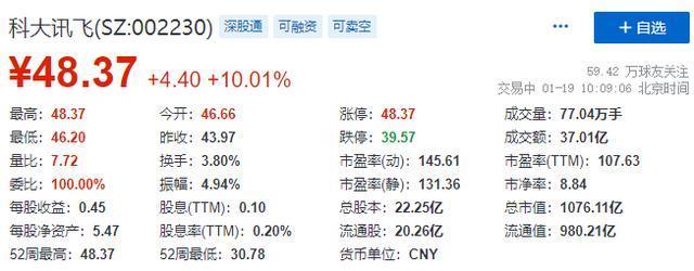 科大讯飞盘中涨停,董事长刘庆峰增发并认购彰显官方信心
