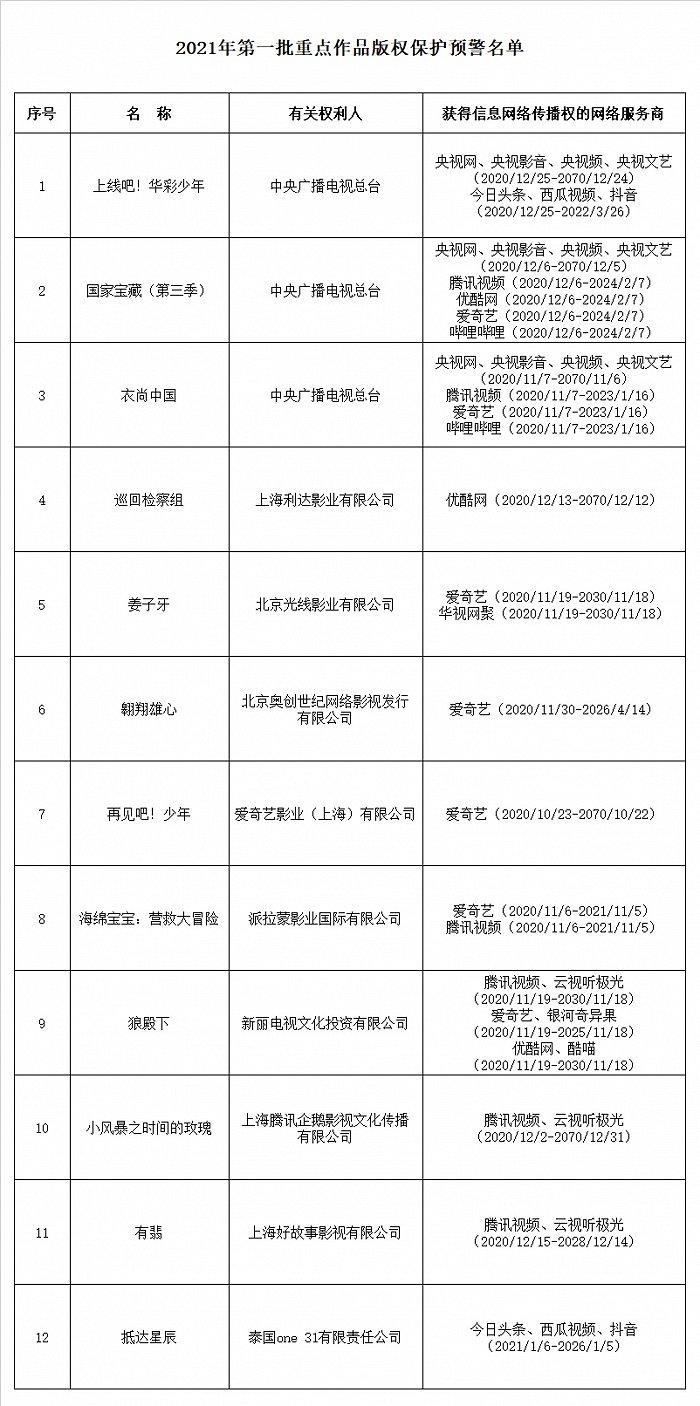 今年首批重点作品版权保护预警名单公布,《姜子牙》在列