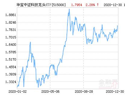 华宝中证科技龙头ETF净值上涨1.19% 请保持关注