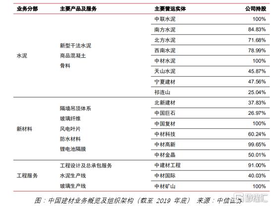 最被低估的龙头,中国建材(3323.HK)有价值修复的机会吗?