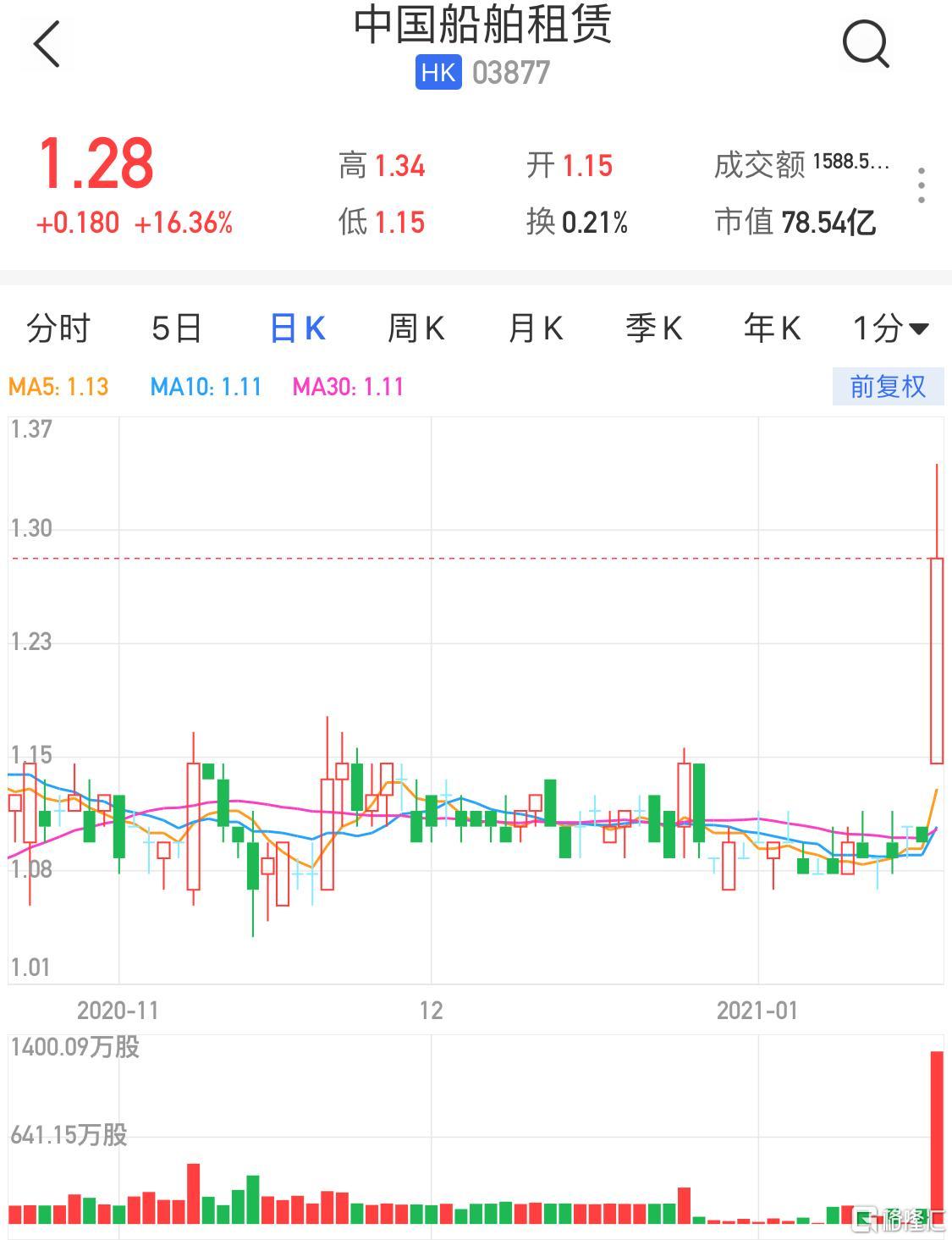 港股异动 | 中国船舶租赁(3877.HK)升超16%盘中创新高 年度纯利预增约26%