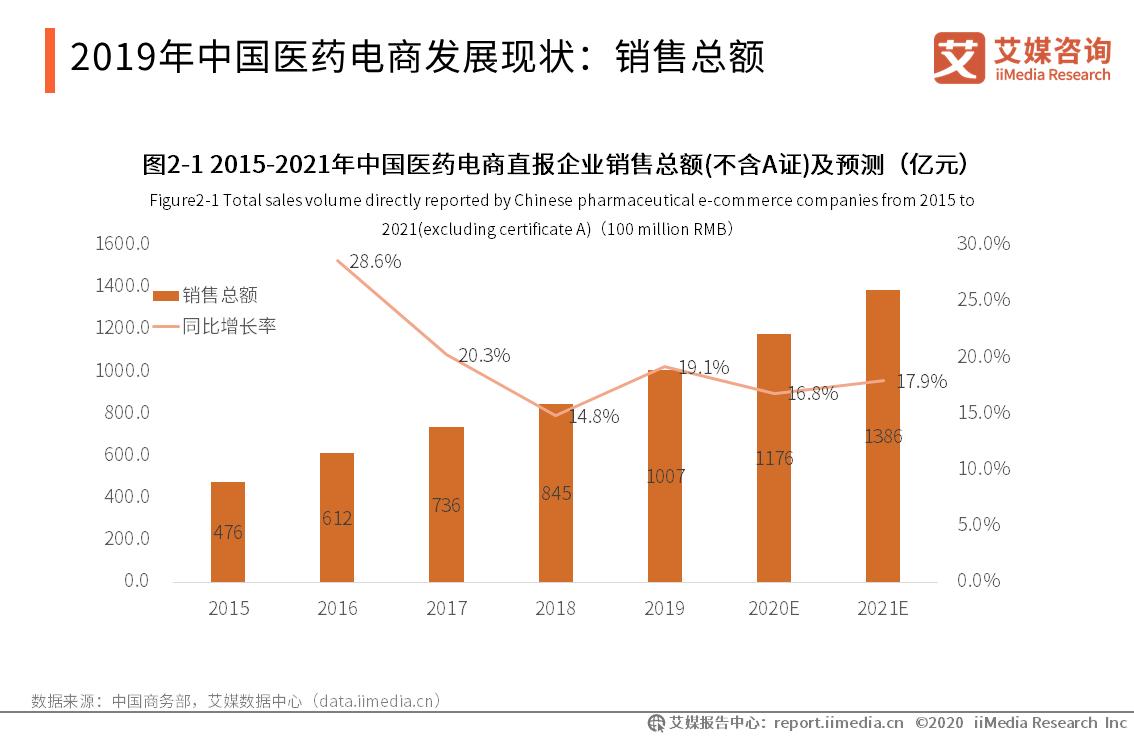 2020年融资10起、总额超23.8亿元,中国医药电商行业发展现状、挑战及趋势分析