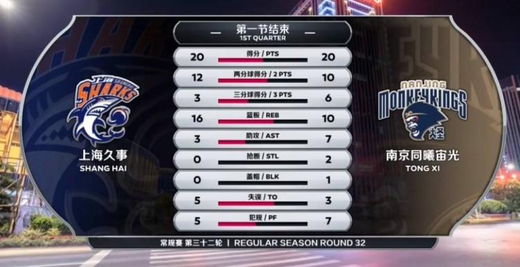 邓蒙37+6+7 摩尔特里31+11 西热24+9 上海送同曦12连败