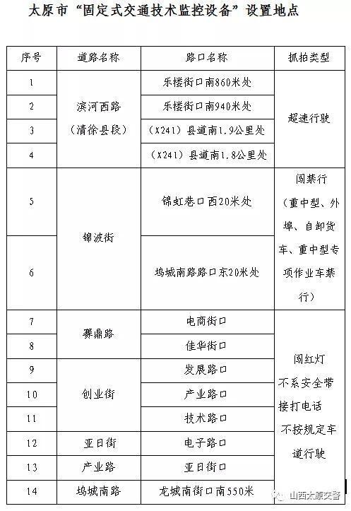 """太原:关于滨河西路、创业街等14处""""固定式交通技术监控设备""""的公告"""