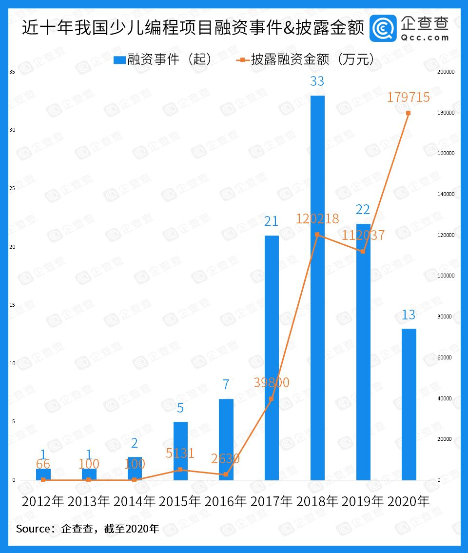 少儿编程资本热:近十年总披露融资近46亿 2020年达18亿
