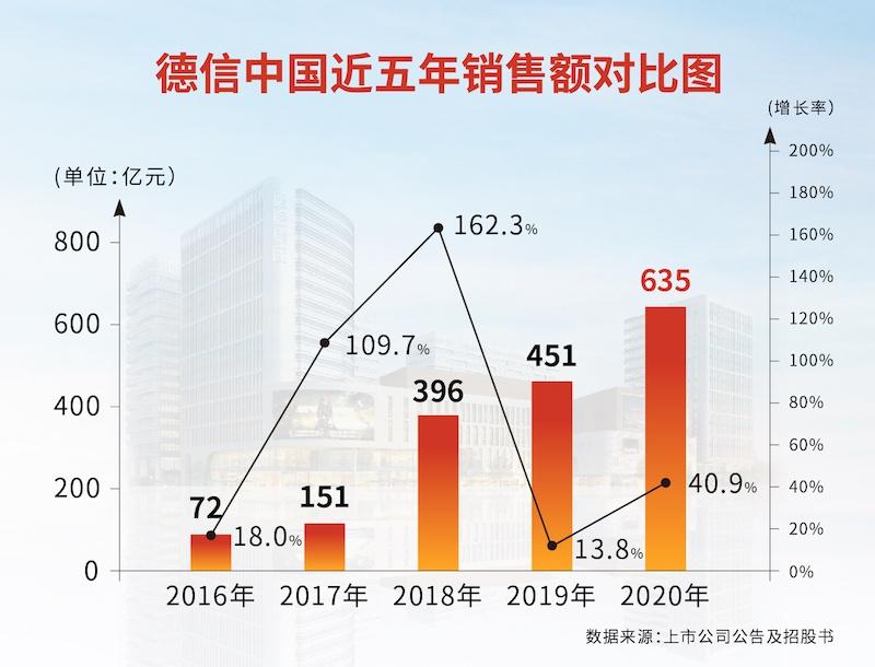德信中国:增长快含金量低 千亿之路不轻松