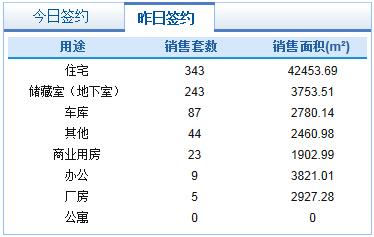 市场成交 1月19日济南市共网签商品房754套
