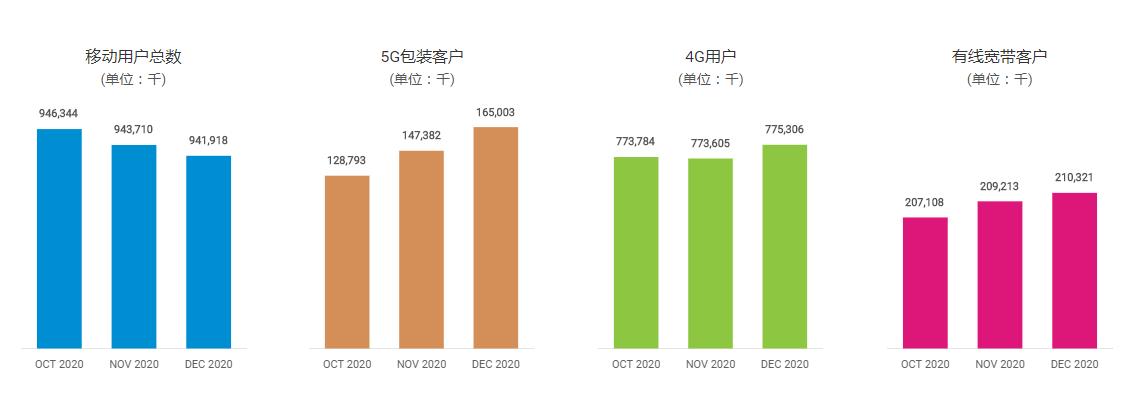 中国移动公布2020年运营数据:5G套餐客户数累计达1.65亿户