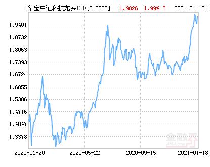 华宝中证科技龙头ETF净值下跌1.58% 请保持关注