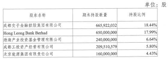 成都银行2021年拟发行同业存单1150亿