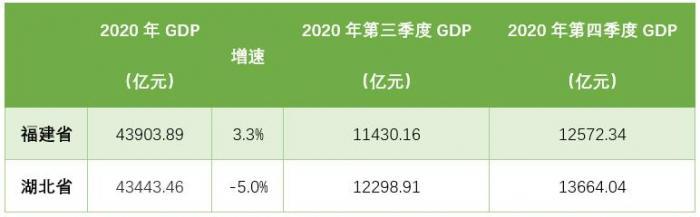 福建2020年GDP排名超湖北 泉州、福州两大城市官宣进入万亿俱乐部