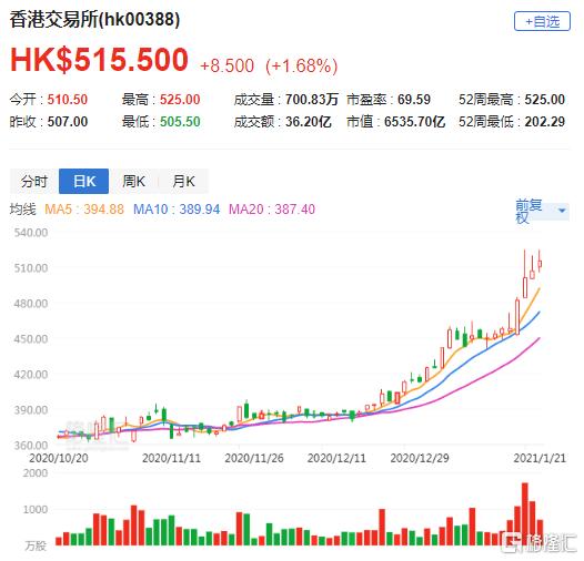 花旗:升港交所(0388.HK)目标价至575港元 维持买入评级