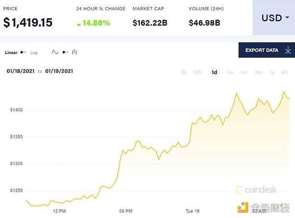 """比特币超越科技股成为""""最拥挤""""交易 以太坊翻身成最大赢家 金色财经"""