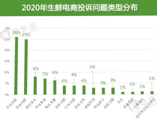 2020年超16家生鲜电商被投诉,发货问题 退款难成热点投诉问题