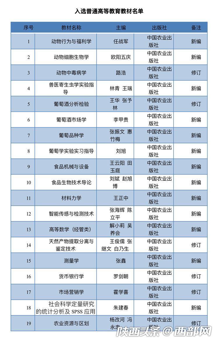 """西农大42种教材入选农业农村部""""十三五""""规划教材(附名单)"""