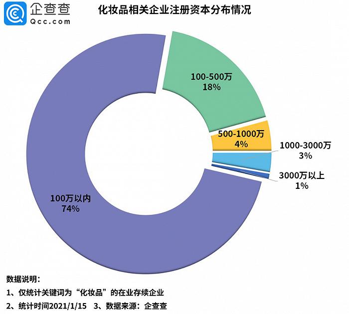 9.5%、12%,化妆品零售额和新注册企业数同比增长