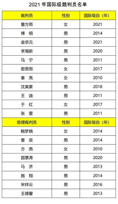 马宁、傅明、沈寅豪在列,足协公布2021国际级裁判名单