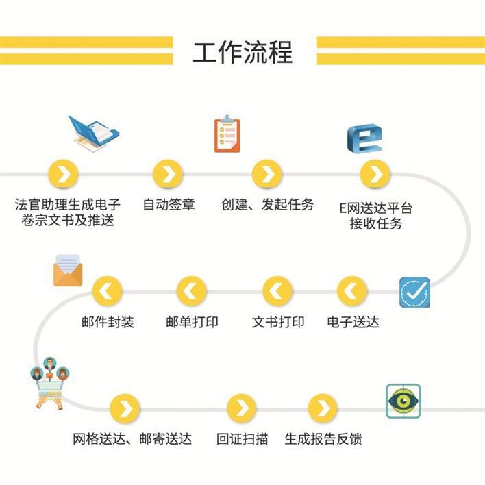 """破解""""送达难"""" 南山法院打造""""E网送达""""新模式"""