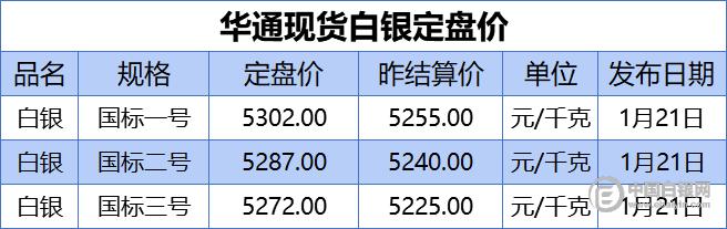上海华通现货白银定盘价(2021-1-21)