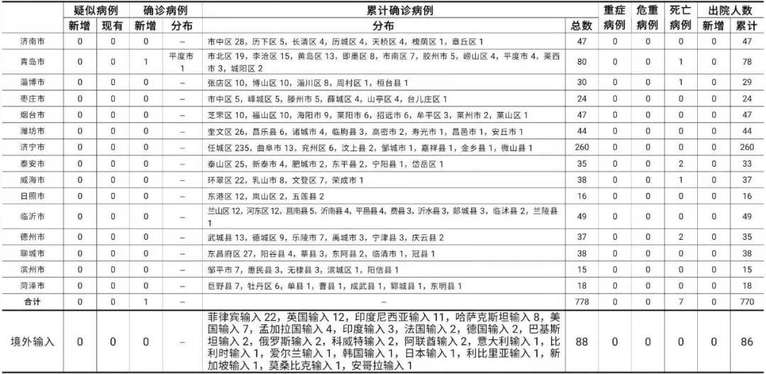 2021年1月20日0时至24时山东省新型冠状病毒肺炎疫情情况