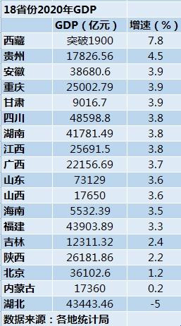 18省份公布2020年GDP:西藏、贵州经济增速领跑图片