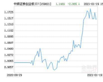 中银证券创业板ETF净值上涨3.91% 请保持关注