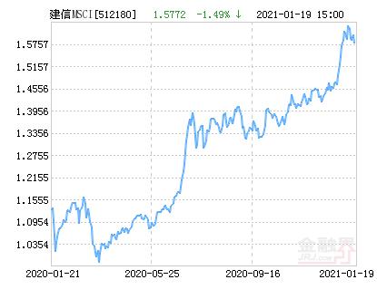 建信MSCI中国A股国际通ETF净值上涨1.07% 请保持关注