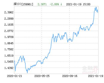 方正富邦深证100ETF净值上涨1.68% 请保持关注
