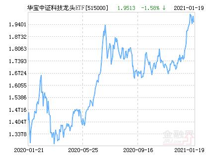 华宝中证科技龙头ETF净值上涨1.12% 请保持关注