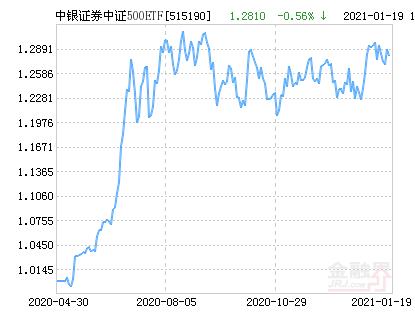 中银证券中证500ETF净值上涨1.01% 请保持关注