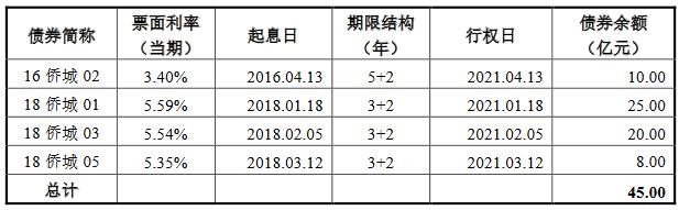 华侨城A:20亿元公司债券将上市 票面利率最高3.89%