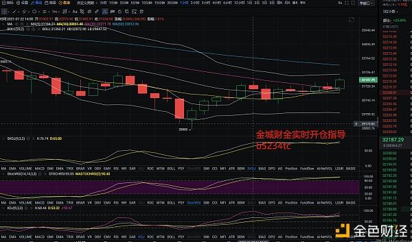 金城财金:1.22 市场恐慌严重 后续谨慎再次走低 金色财经