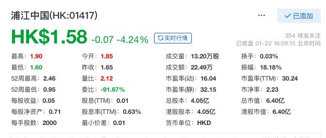 浦江中国收盘跌超4% 2020上半年净利率7.6%处行业低位