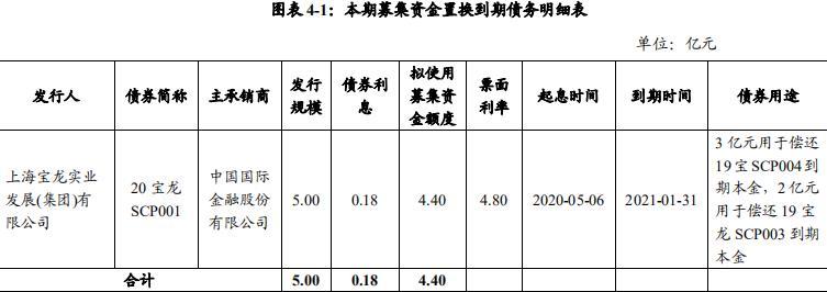 宝龙实业:拟发行4.4亿元超短期融资券