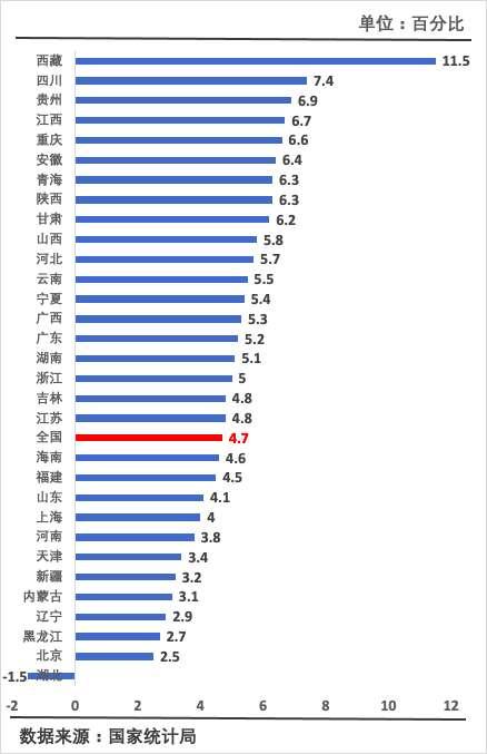全国居民收入榜揭晓:去年上海首次突破7万,浙江站上5万,湖北负增长