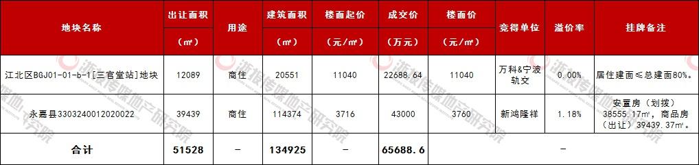 万科&宁波轨交底价拿下宁波江北商住地 楼面价每平米11040元