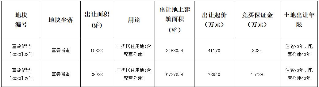 绿城15.6亿元竞得杭州市富阳区2宗住宅用地 总建筑面积10.21万方